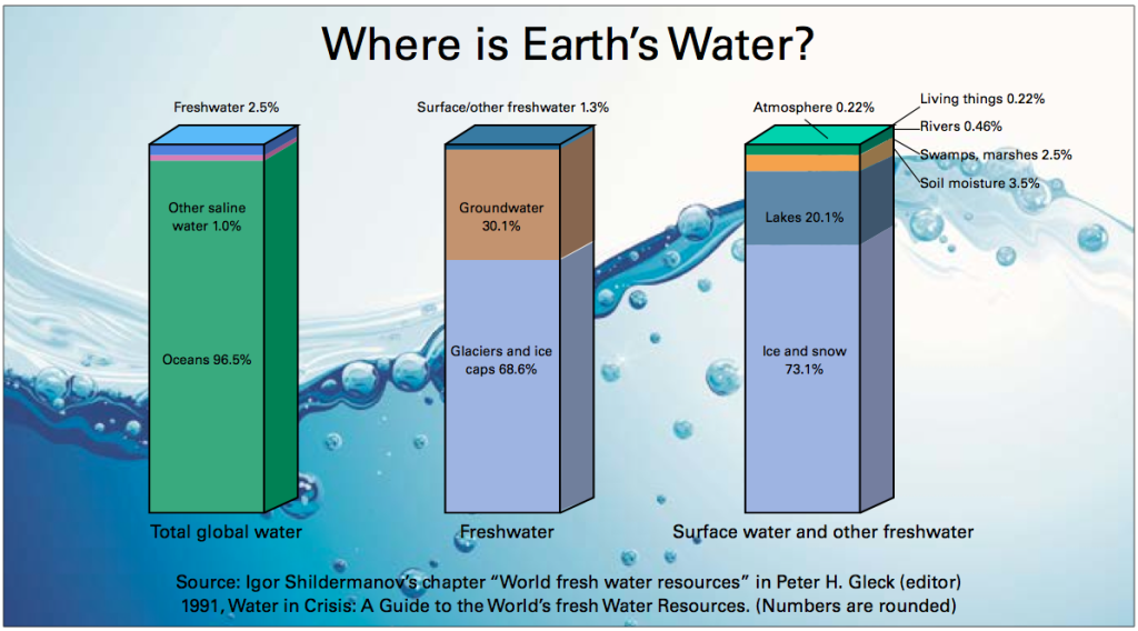"Source: Igor Shildermanov's chapter ""World fresh water resources"" in Peter H. Gleck (editor) 1991, Water in Crisis: A Guide to the World's fresh Water Resources. (Numbers are rounded)"