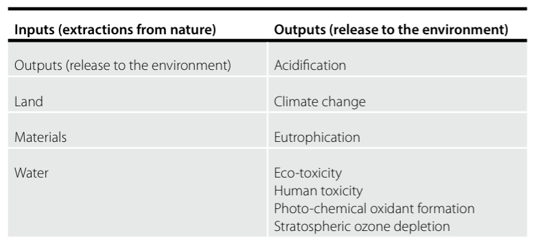 Table 1: Embodied effects typically investigated in a Life Cycle Assessment.