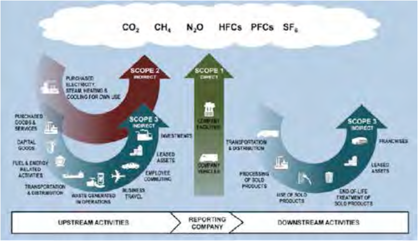 Greenhouse Gas Protocol, Scopes of Carbon Emissions