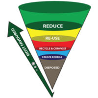 [Department of Environmental Affairs, Waste Management Hierarchy, 2017]