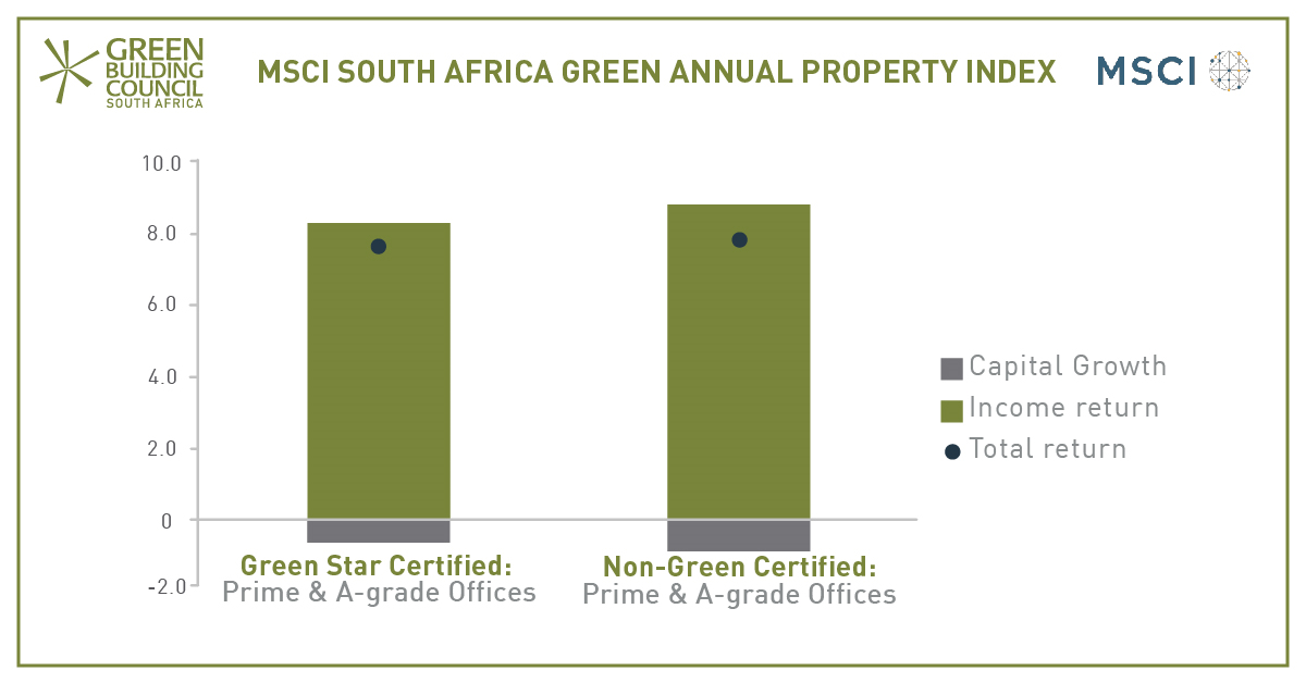 SA Green Star office properties deliver solid returns in tough